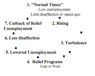 A flowchart: 1. Normal times (low unemployment, little disaffection with status quo), 2. Rising, 3. Turbulence, 4. Relief programs (cash or work), 5. Lowered unemployment, 6. Less disaffection, 7. Cutback of relief unemployment, looping back to normal times